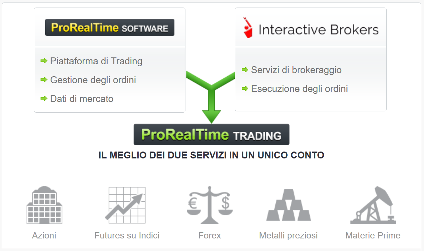 Trading system su prorealtime